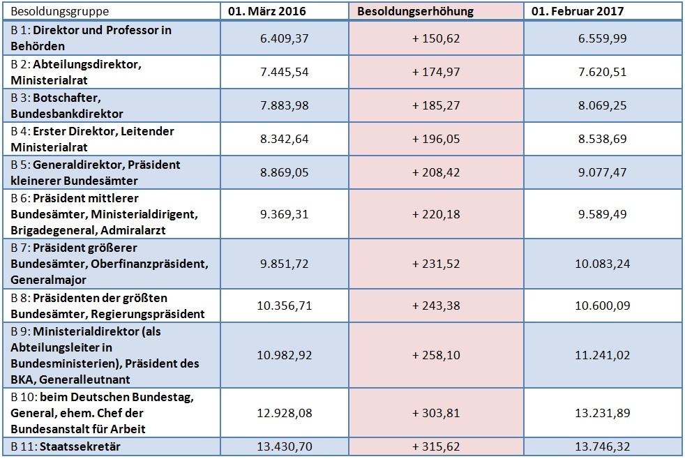 Gehalt Bürgermeister Bayern
